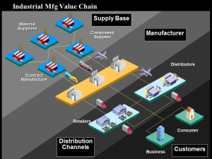 industrial-value-chain